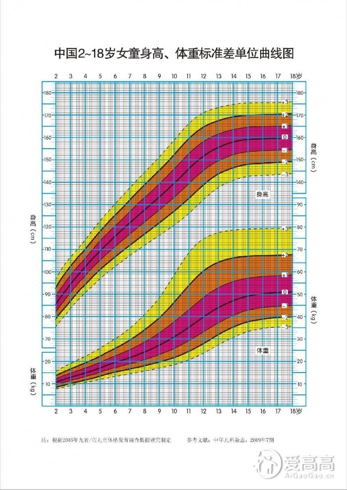 您了解自己孩子的生长速度吗? ——儿童生长发育曲线图